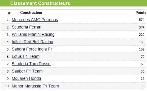 F1 GP des Etats-Unis 2015 (Qualifications et course) victoire et champion du monde Lewis Hamilton  2565252015classementconstructeurs