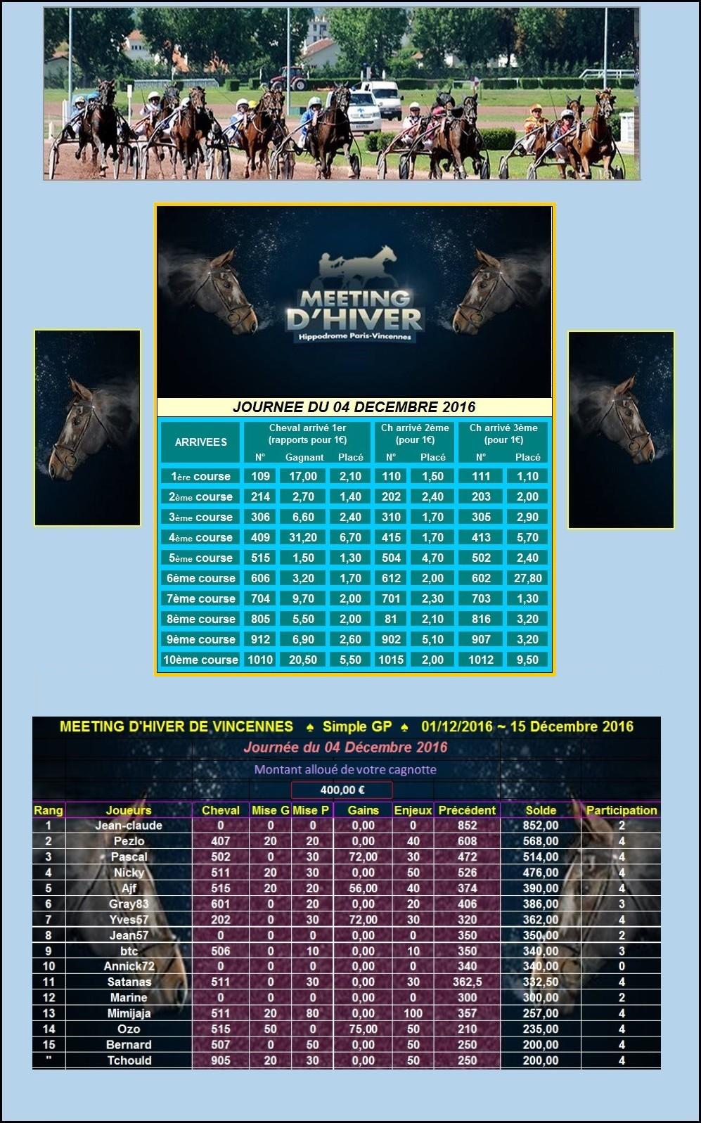 Résultats du Dimanche 04/12/2016 25657605122