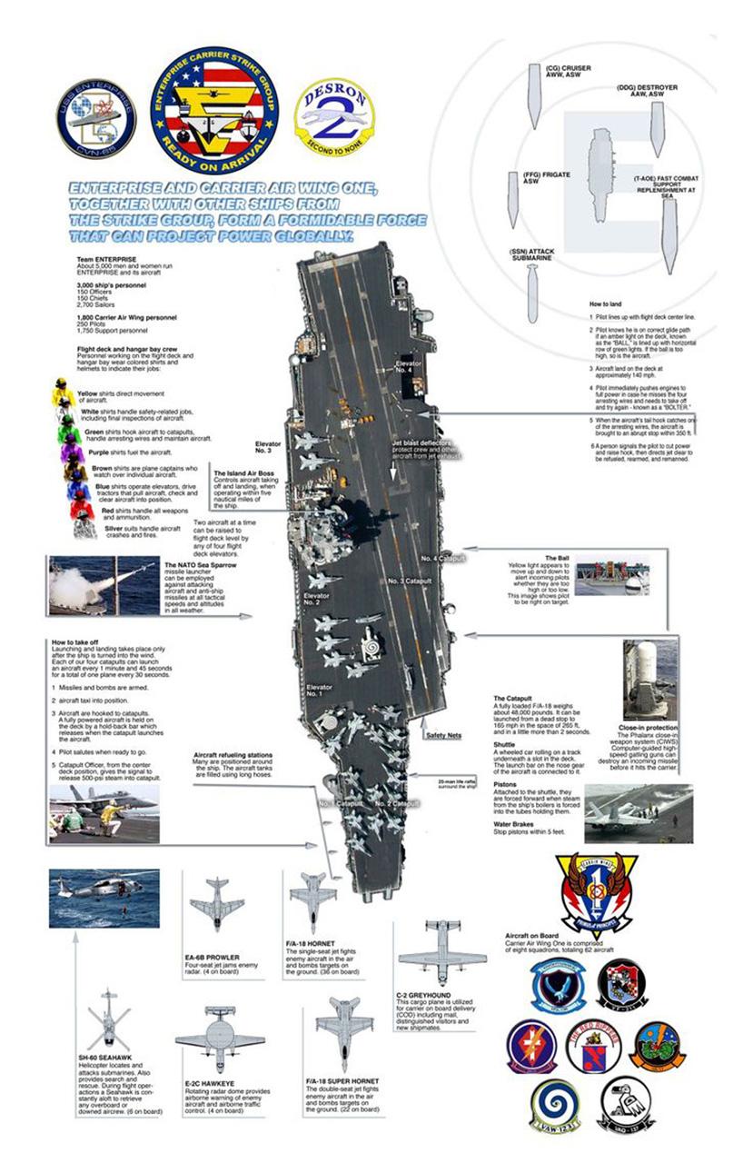 [ AÉRONAVALE - DIVERS ] Groupe Aéronaval Français en dessins - Page 2 267934StrikegroupEnterprisebis