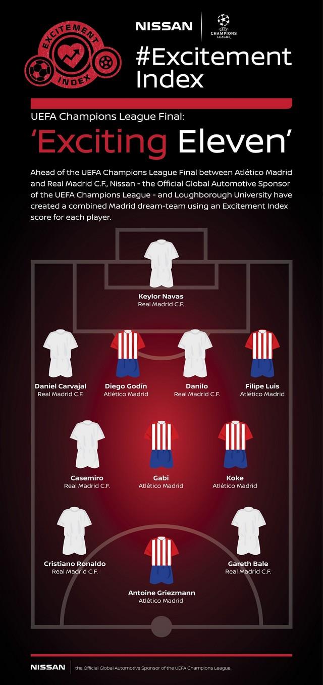 Nissan révèle le nom des joueurs et les moments de la Ligue des Champions de l'UEFA qui ont suscité le plus d'enthousiasme 26835114594515