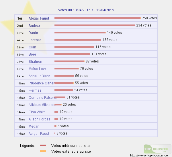 Top sites - Page 3 283724classementtemp