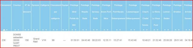Grand Raid du Morbihan. 177kms. 34h35 321801tempsdepassageGRM2012