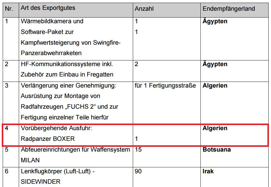 مدرعات البوكسر ( BOXER ) الألمانية للجزائر  336056123
