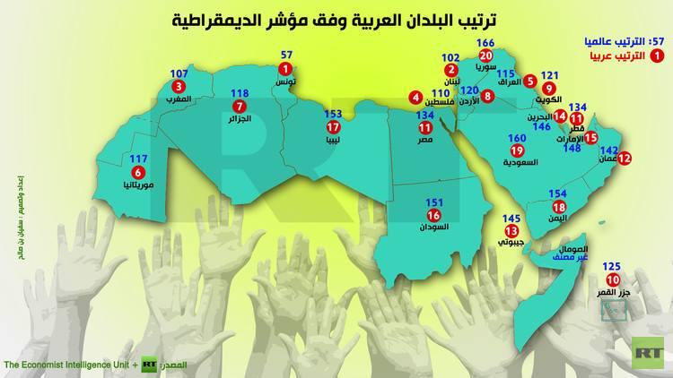 الديموقراطية في العالم العربي :ترتيب بالأحمر والأزرق !! 3915171309623015450385424585333801576861623900996n