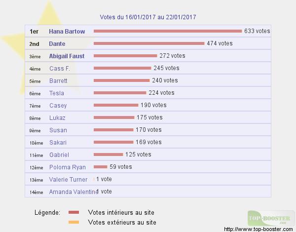 Top sites - Page 6 394130classementtemp
