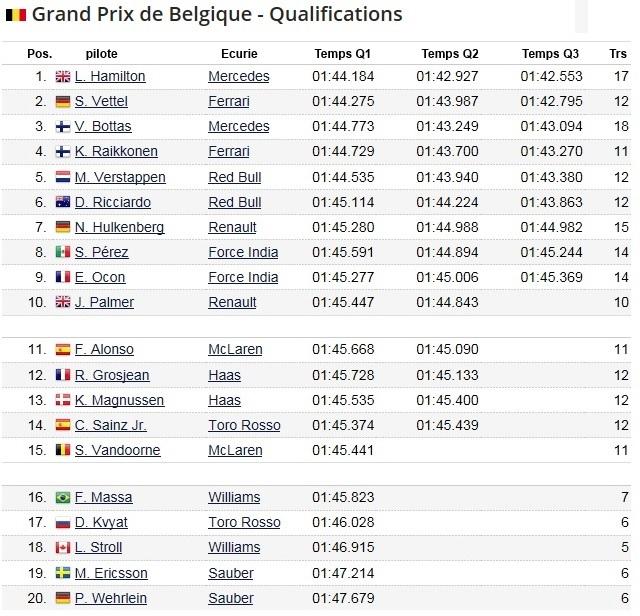 F1 GP de Belgique 2017 (éssais libres -1 -2 - 3 - Qualifications) 4133712017GPdeBelgiqueQualifications