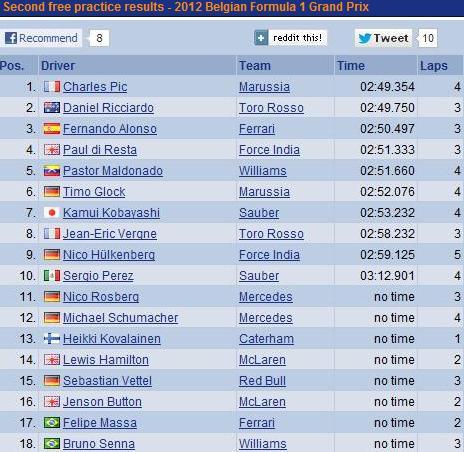 F1 GP de Belgique 2012:(essais libres-1-2-3-Qualifications) 4239892012essaislibres2vendredi