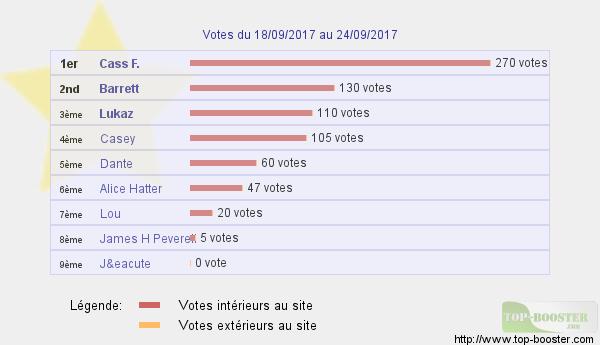 Top sites - Page 7 434648classementtemp