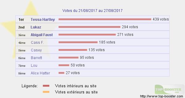 Top sites - Page 7 438334classementtemp
