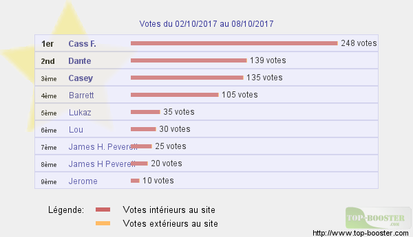 Top sites - Page 7 438662classementtemp