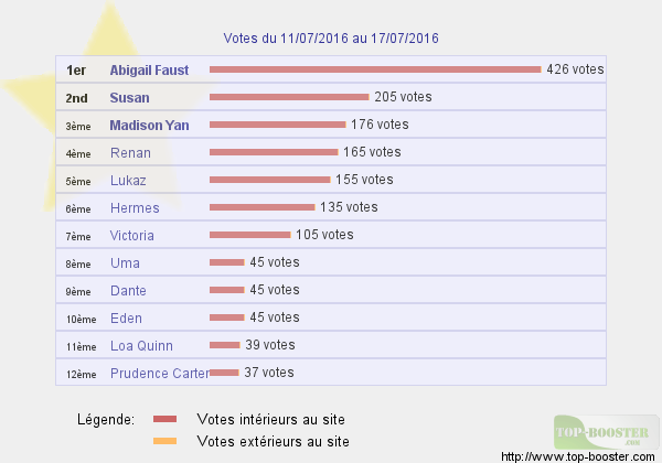 Top sites - Page 5 452098classementtemp