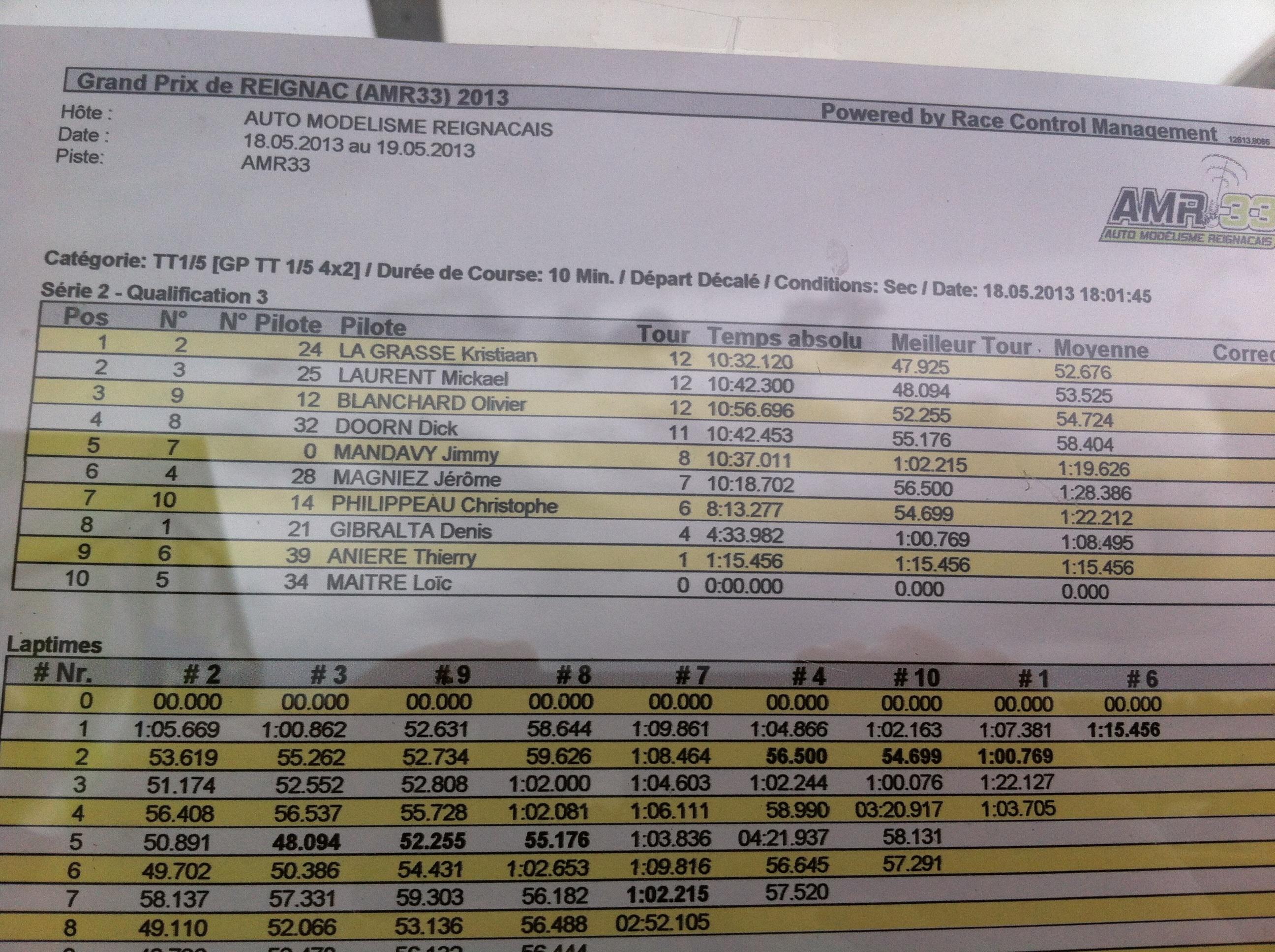 Reportage 2ème GP de Reignac 464003image