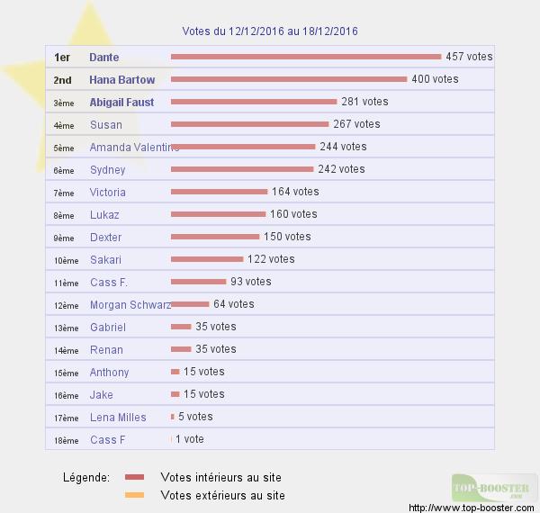 Top sites - Page 6 465395classementtemp