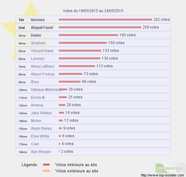 Top sites - Page 3 505865classementtemp