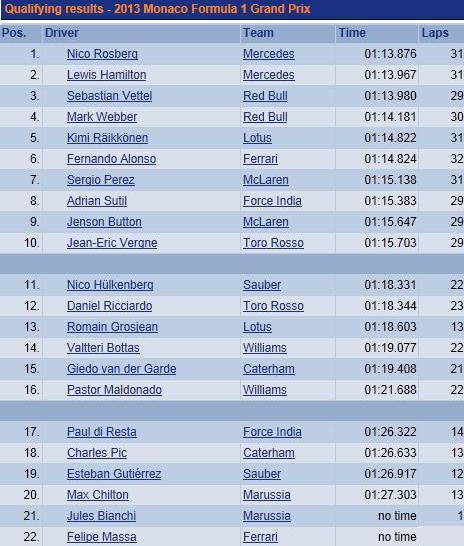 F1 GP de Monaco 2013 : (essais libres-1-2-3-Qualifications) 5102082013F1Qualificationssamedi