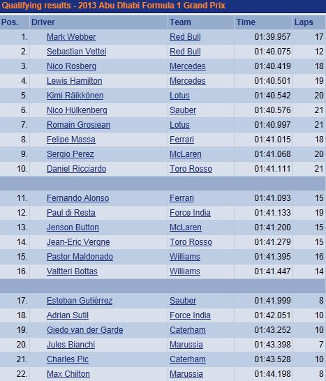 F1 GP d'Abou Dhabi 2013 : (essais libres-1-2-3-Qualifications) 5235782013GPAbudhabisamediQualifications