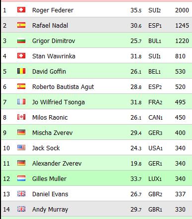 Classement ATP et WTA - Page 12 528001race