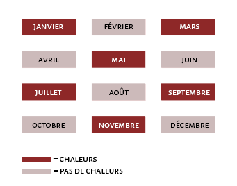 La Reproduction 533433CalendrierChaleurs