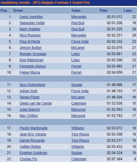 F1 GP de Belgique 2013 : (essais libres-1-2-3-Qualifications) 5337742013samediQualifications
