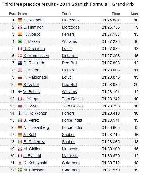 F1 GP d'Espagne 2014 : (essais libres-1-2-3-Qualifications) 5455762014samediessaislibres3