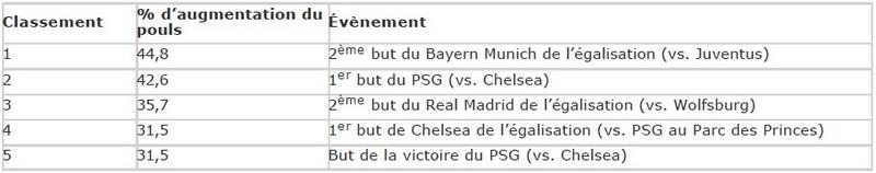 Nissan révèle le nom des joueurs et les moments de la Ligue des Champions de l'UEFA qui ont suscité le plus d'enthousiasme 585622LiguedesChampionsdeUEFA