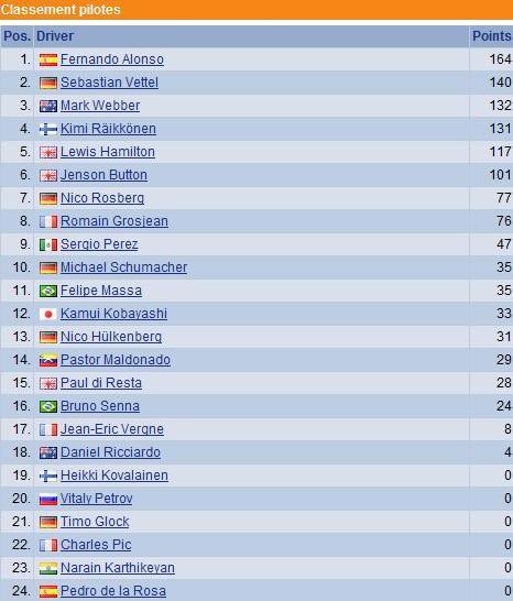 F1 GP de Belgique 2012 : Victoire Jenson Button 5880392012classementpilotes