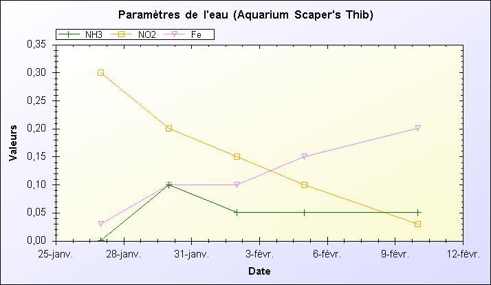 Mon Scaper's Tank 50L Aquascaping 597805NH3NO2Fe