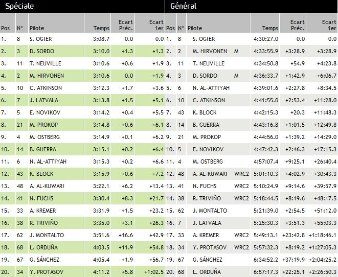 WRC Rallye du Mexique 2013 : Victoire Sébastien Ogier 6007712013rallyedumexiquedimanche