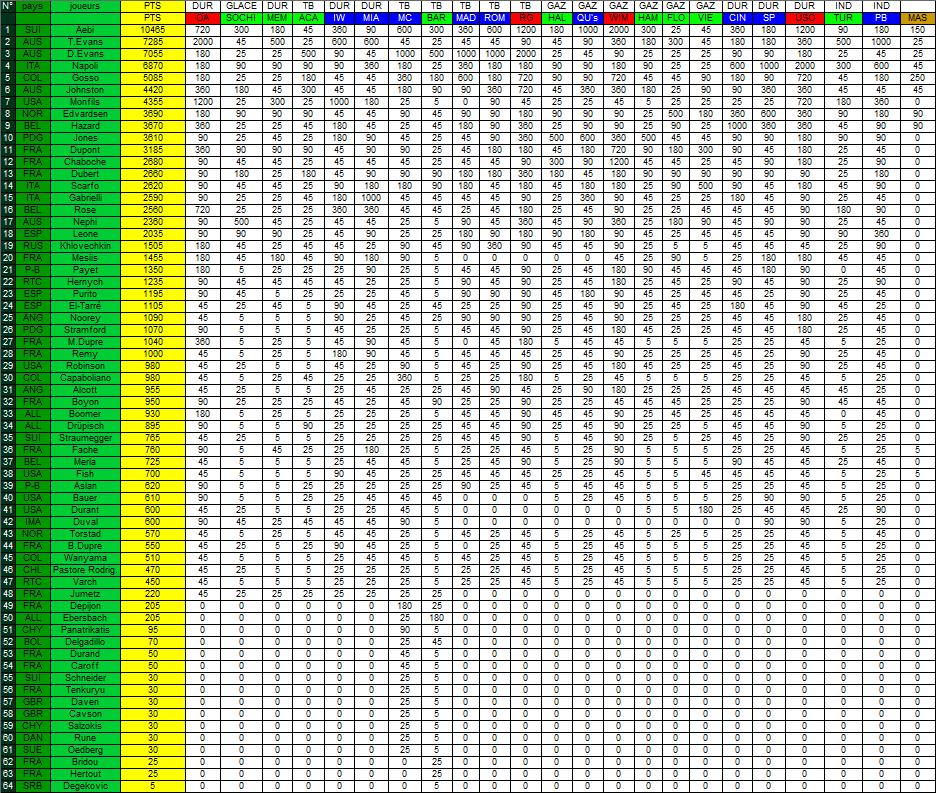 [*************] Tennis Simulation [S2] - Page 61 617290Classement7