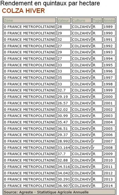 Récolte COLZA 2015 619682colzardt