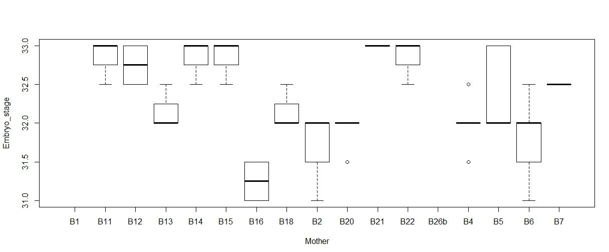 différence - Tester la différence intra vs inter intervalles 625220GraphEmbryostagevsMother