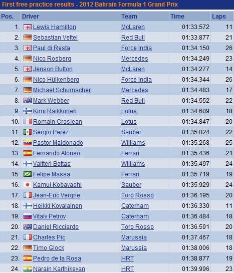 F1 GP de Bahreïn 2012 (jour 1 -2 - 3- Qualifications)  6709502012vendrediessaislibres1