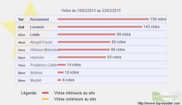 Top sites - Page 4 677078classementtemp
