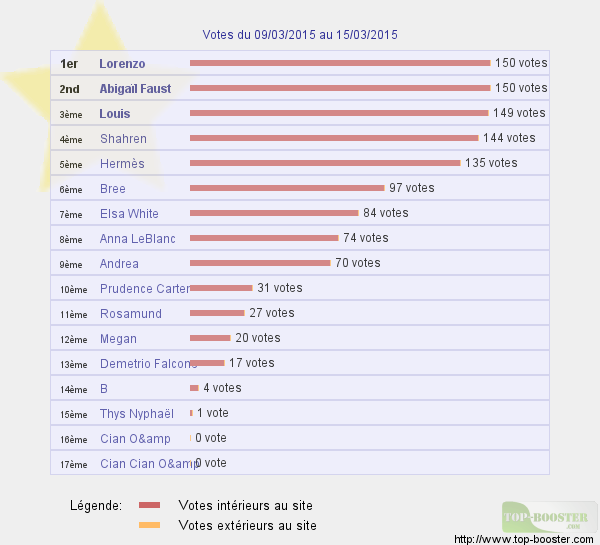 Top sites - Page 2 685750classementtemp