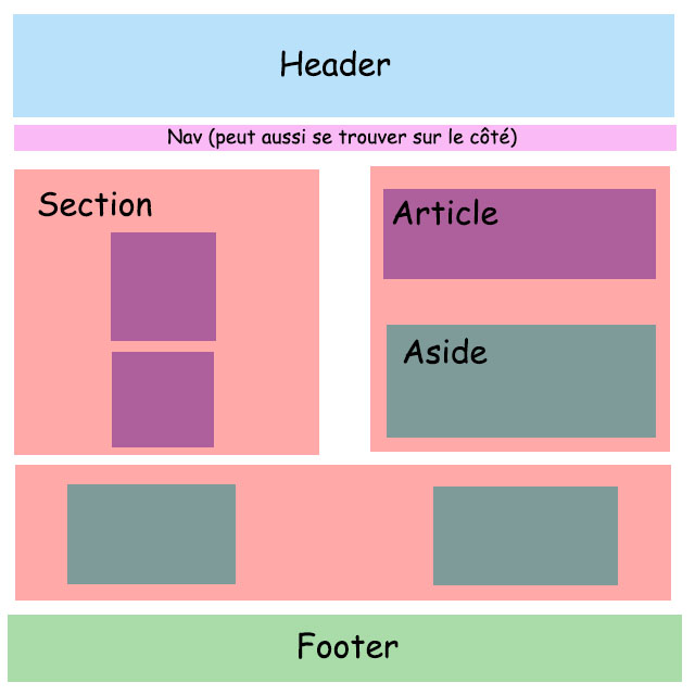 [Fiche] Les principales balises du HTML 695719page