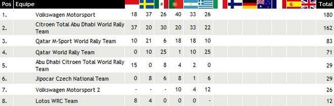 WRC Rallye de Grèce 2013 : (Jour-3) Victoire Jari-Matti Latvala 7038312013rallyedeGrceclassementconstructeurs