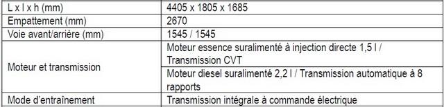 Mitsubishi Motors présentera son SUV compact Eclipse Cross en première mondiale au salon international de l'automobile de Genève 2017 - Mardi 28 Février 2017 760683spcificationsdelEclipseCross