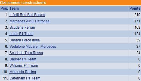 F1 GP de Grande-Bretagne 2013 : (essais libres-1-2-3-Qualifications) 7622672013classementconstructeurs