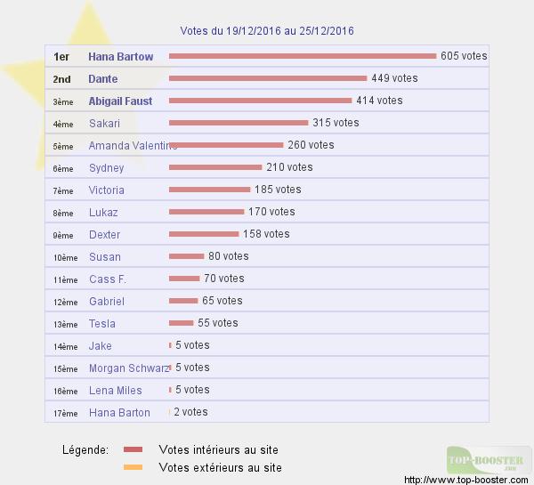 Top sites - Page 6 764570classementtemp