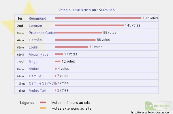 Top sites - Page 2 787469classementtemp