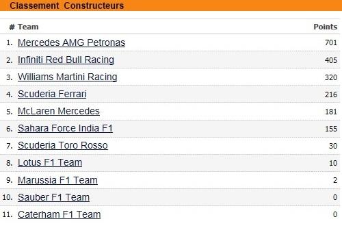 F1GP d'Abu Dhabi 2014 : Lewis Hamilton victoire et champion du monde 8213322014classementconstructeurs
