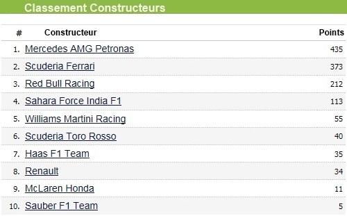 F1 GP d'Italie 2017 : Lewis Hamilton s'impose à Monza 8216182017gpditalieclassementconstructeur