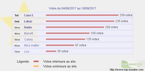 Top sites - Page 7 824127classementtemp