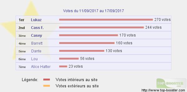 Top sites - Page 7 827416classementtemp
