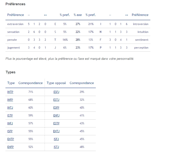TEST MBTI - Page 4 832213London