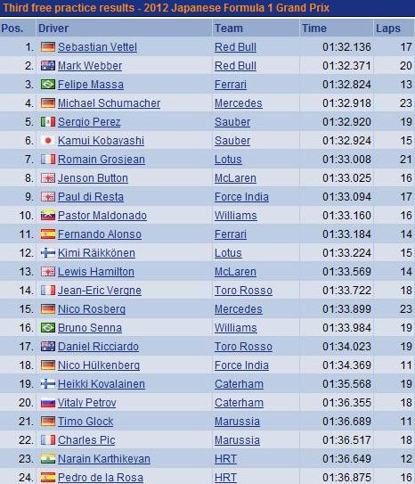 F1 GP du Japon 2012:(essais libres-1-2-3-Qualifications) 8605332012GPduJaponessaislibres3Samedi
