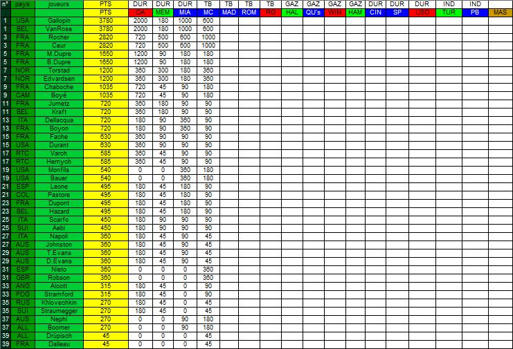 [*************] Tennis Simulation [S2] - Page 61 864661Classement3