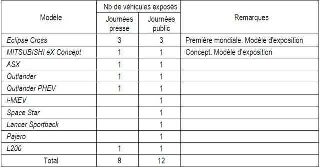 Mitsubishi Motors présentera son SUV compact Eclipse Cross en première mondiale au salon international de l'automobile de Genève 2017 - Mardi 28 Février 2017 877090modlesmmcexpossauSalonautodegenve