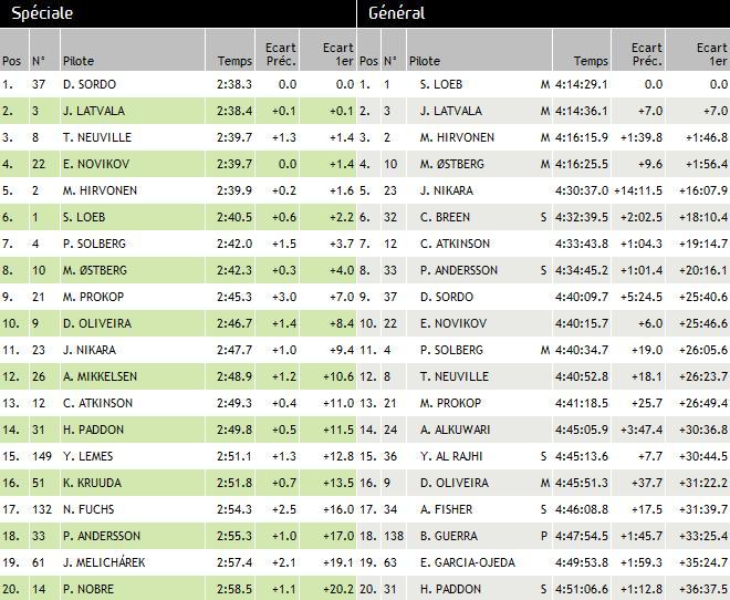 WRC Rallye d'Espagne 2012 :Victoire de Sébastien Loeb et Daniel Elena 8788282012rallyeespagnedimanchejour3