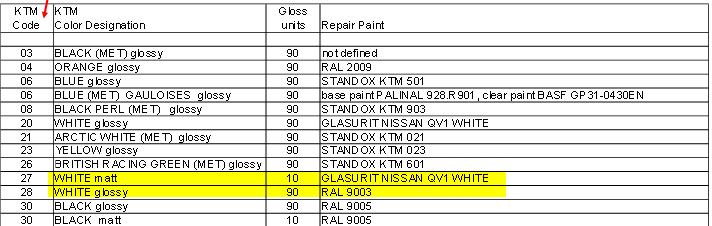 Code couleur peinture blanc sur SDR 1290 903381CodecouleurKTM